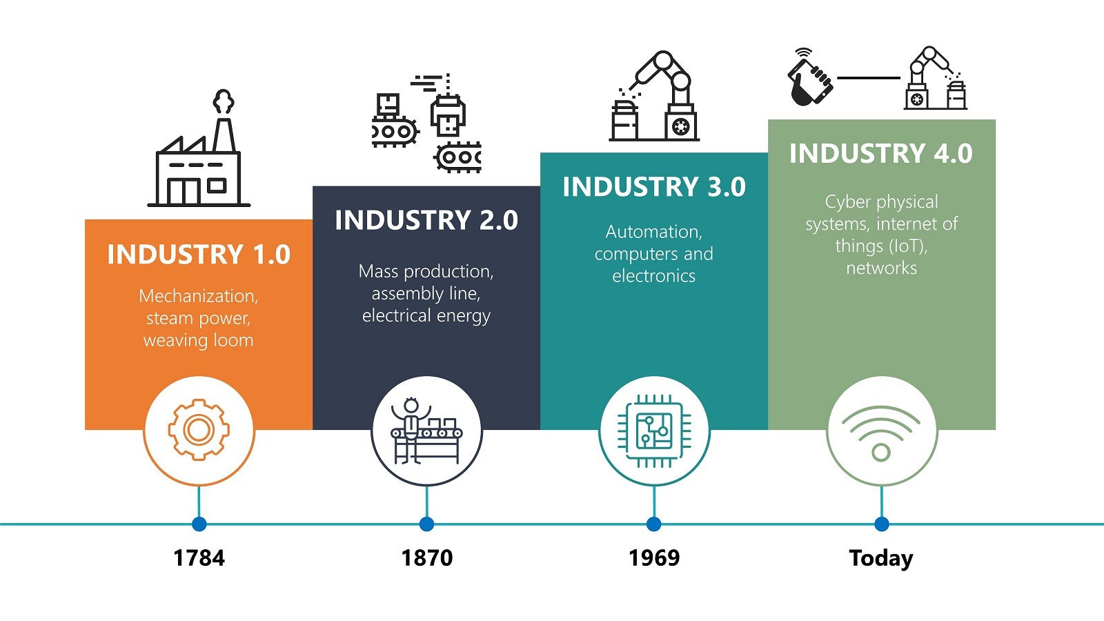 Which influence will Industrial AI have on Resource Management, Make/Buy and Innovation Strategies?