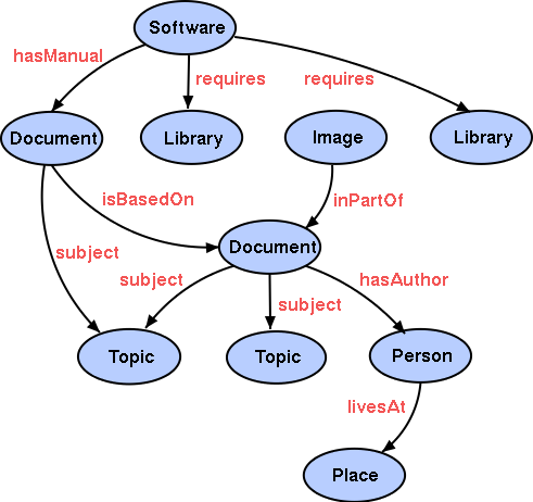 Semantic Based Sales Guiding Software