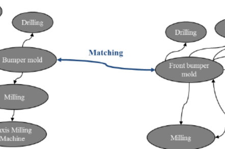 Competence Selection and Profile Creation System Based on Semantic Matching