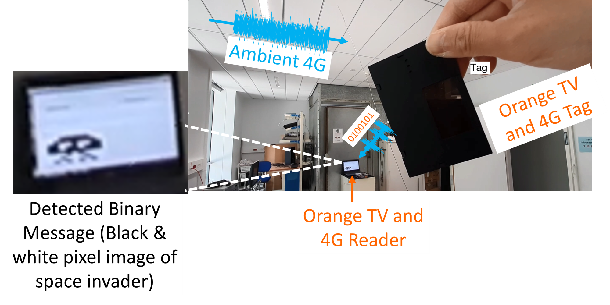 Real-Time and Portable Coherent Reader of 4G Ambient Backscatters
